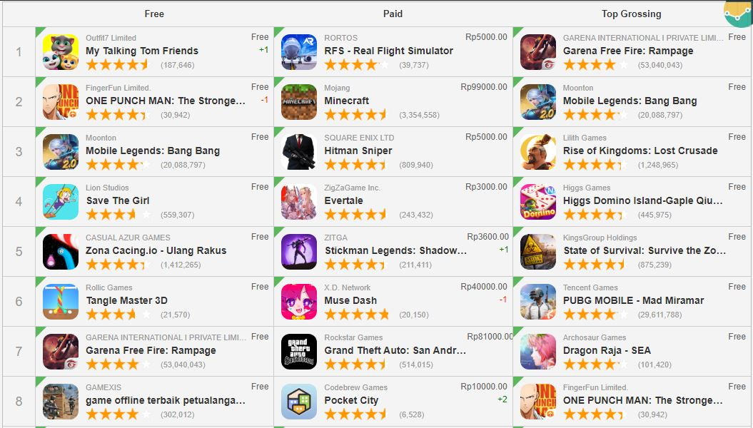 Game Android Terlaris di Indonesia
